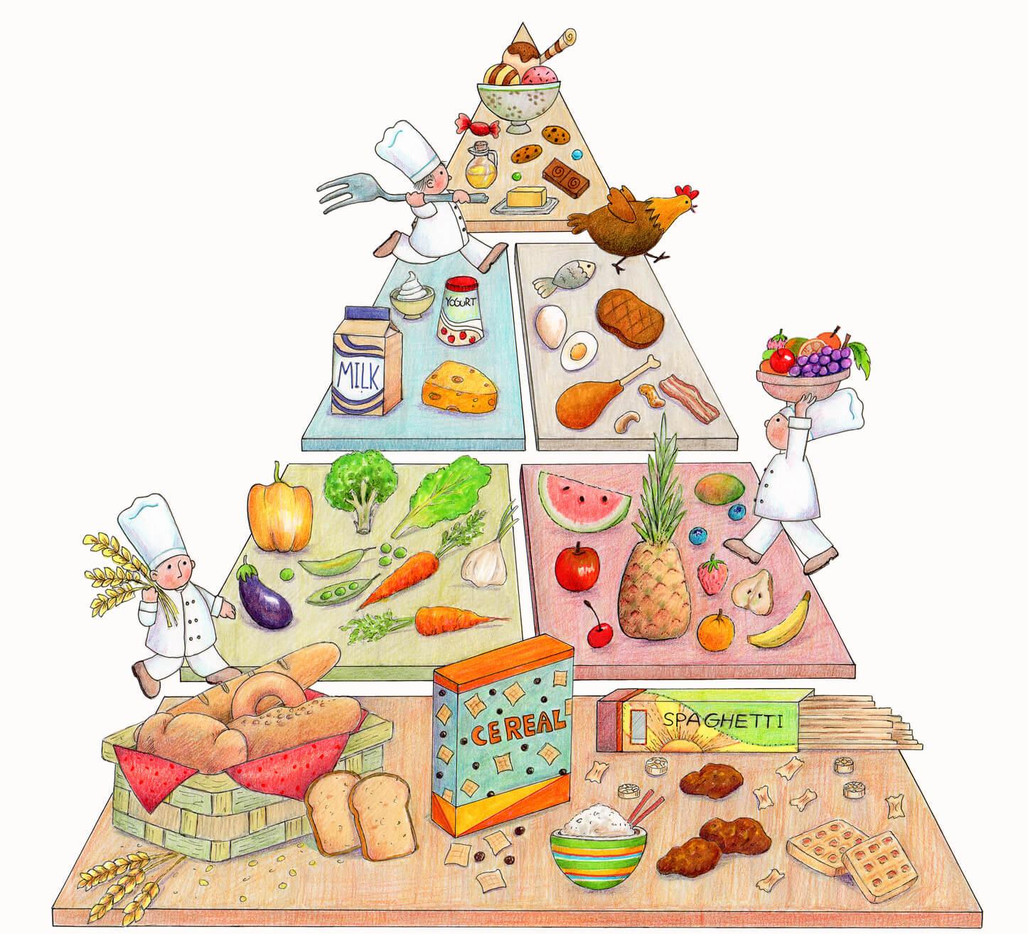 Populares Pirâmide Alimentar - Conceito, o que é, Significado WU32